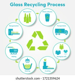 Glass and glass products recycle process infographic.