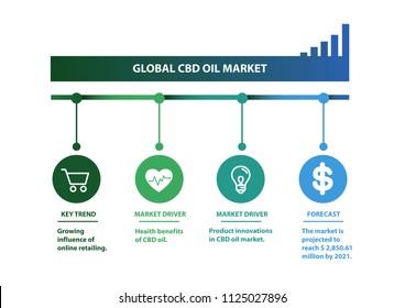 global cbd oil market is infographic