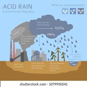 global environmental problems  acid rain infographic  vector illustration