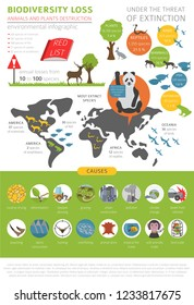 Global environmental problems. Biodiversiry loss infographic. Plants and animals destruction. Vector illustration