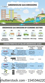 Global greenhouse gases emission by economic sector. Carbon dioxide and methane emission. Global warming, climate change infographic.