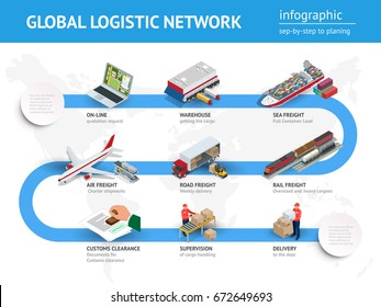 Global logistics network Flat 3d isometric vector illustration. Infographics of Road-freight,  air-freight, sea-freight, customs clearance, online quotation request