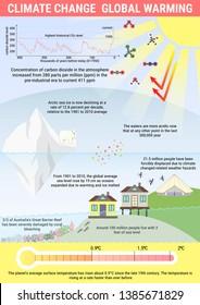 지구온난화 해결 스톡 일러스트 이미지 및 벡터 Shutterstock