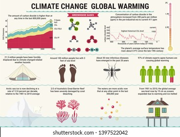 Global warming and climat change vector infographics. Greenhouse effect and sea level rise in flat style.