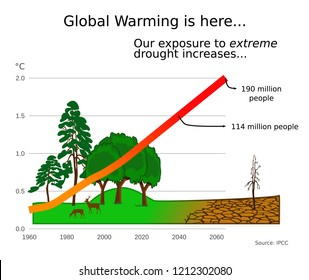 Global warming, climate change and the increase of extreme drought on a graph with predicted temperature increase over time