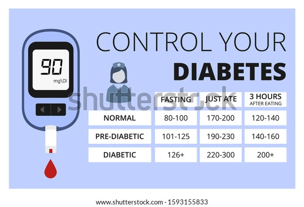 Glucose Levels Chart Control Your Diabetes Stock Vector