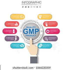 GMP-Good Manufacturing Practice, 8 heading of infographic template with sample text.