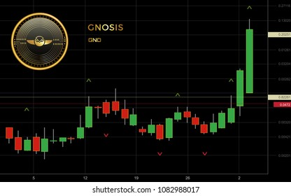 Gnosis Cryptocurrency Coin Candlestick Trading Chart Background
