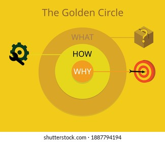 the Golden Circle model with icon vector
