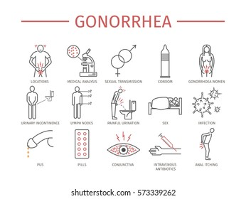 Gonorrhea. Symptoms, Treatment. Line icons set. Vector Signs for Web graphics.