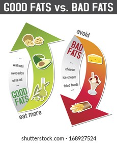 Good fats and bad fats, polyunsaturated and monounsaturated fats vs. saturated  or trans fatty acids; infographic