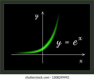 The graph of function exponent from function set illustrated by LinePoets. The curves seems to appear on the oscilloscope screen.
