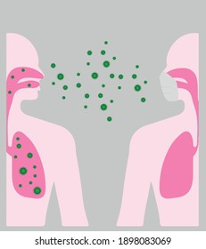 A graphic diagram illustrating the risk of infection from Corona with and without a mask. Damage to the lungs.