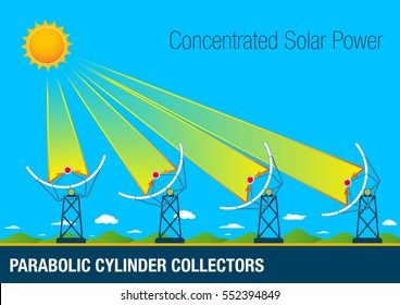 Graphic of Parabolic cylinder collectors are parabolic shaped mirrors placed in rows. Its operation consists in the concentration of the solar rays in a central tube through which circulates oil.