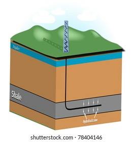 Graphic showing drill rig,aquifer,shale formation,horizontal well bore and fracture zone. Can be used for Marcellus Shale or similar shale formation. NOT TO SCALE