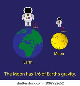 Gravitation of the Moon and the earth.