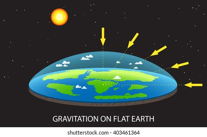 Gravitation on Flat planet Earth / concept illustration with planet and arrows that shows how force of gravity acts on  Flat Earth / Earth like a dish / old vision of Planet