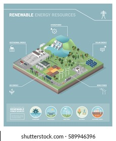 Green power production and renewable energy resources: hydropower, geothermal power, bio energy, wind power and photovoltaic solar panels