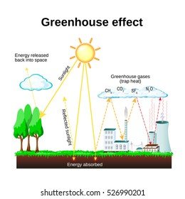 Greenhouse effect. diagram showing how the greenhouse effect works. global warming