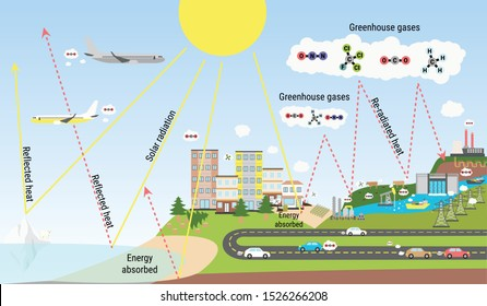 The greenhouse effect illustration infographic. Global greenhouse gases emission. Carbon dioxide and methane emission. Global warming, climate change infographic.