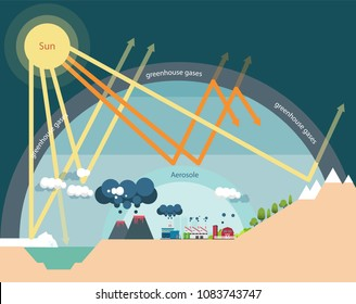 Greenhouse effect images stock photos vectors shutterstock the greenhouse effect illustration infographic natural process that warms the earth surface ccuart Image collections