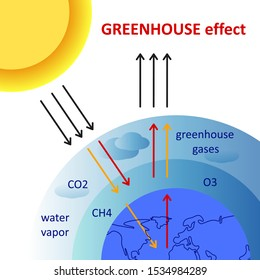 Greenhouse effect scheme. Diagram showing how the greenhouse effect works. Global warming, greenhouse gases. Ecological vector illustration concept.