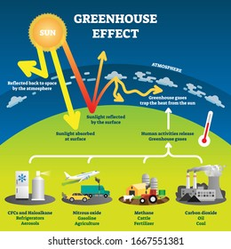 Greenhouse effect vector illustration diagram. Environment pollution problem and fighting climate change. Informational infographic for education and rising awareness. Human industrial activity issue.