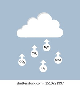 Greenhouse gases is going to sky flat design, greenhouse gases and cloud, CO2, CH4, N2O, O3, CFCs