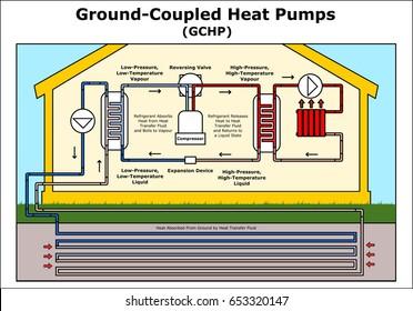 Ground-Coupled Heat Pumps 2 vector illustration