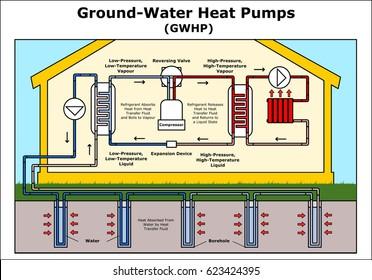 Ground-Water Heat Pumps vector illustration