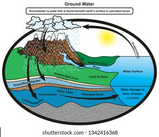 Groundwater infographic diagram showing cycle of water and how it gets stored in saturated zones of earth layer at confined aquifer also showing water table for geology science education