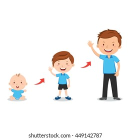 Growing stages of a man. Vector illustration of stages of growing up from baby to man.