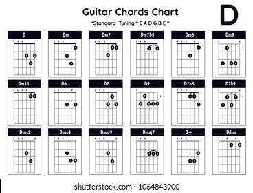 Guitar Chords  D, Dm, Dm7, Dm7b5, Dm6, Dm9, Dm11, D6, D7, D9, D7b5, D7b9 Dsus2, Dsus4,Dadd9, Dmaj7, Ddim.Collection / Group / Set of vector Guitar Chords. Chord diagram. Tab. Tabulation. Tablature. Fi