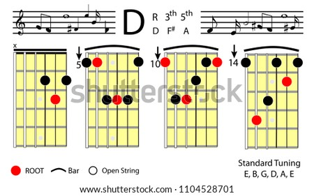 D Guitar Chord Diagram Electrical Wiring Diagrams
