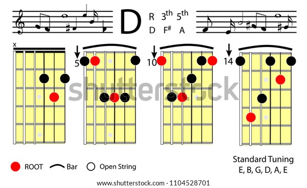 guitar chords  d major basic chord diagram  with chord elements scale  degrees tabulation