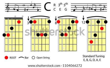 Guitar Chords C Major Chord Diagramwith Chord Stock Vector (Royalty ...