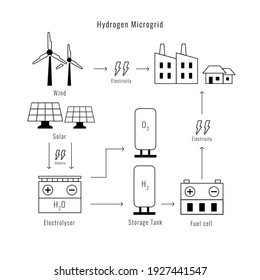 gydrogen microgrid with icon and graphic line