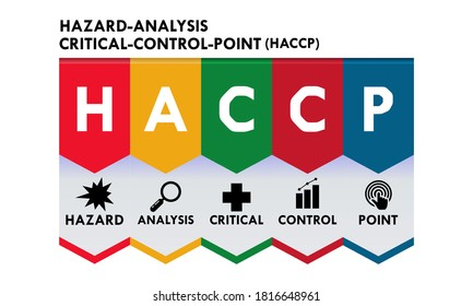 HACCP. Hazard Analysis and Critical Control Points concept background