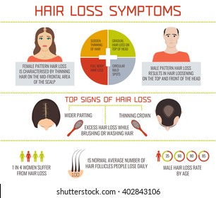 Hair loss symptoms infographic elements. Female and male baldness pattern set. Health and beauty concept. Vector illustration.