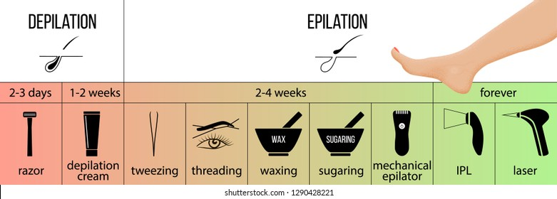 Hair removal infographics and tools. Epilation and depilation advantages. Laser, IPL, epilator, waxing, sugaring