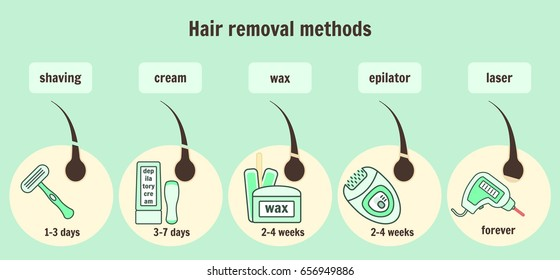 Hair removal methods infographic, epilation and depilation instruments and time of hair growth regeneration.