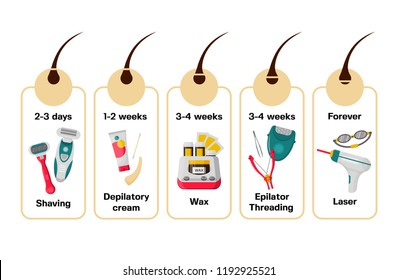 Hair removal methods and their effects vector icon set. Shaving, Depilatory cream, Wax, Epilator threading and Laser. Flat style design.