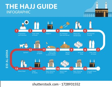 Hajj guide infographic. How to perform Hajj and Umrah in flat illustration