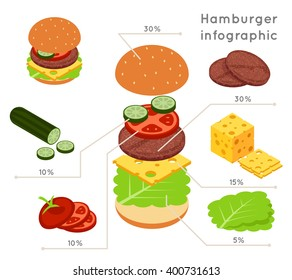 Hamburger ingredients flat isometric style infographics. Food, vegetable and salad. Vector illustration