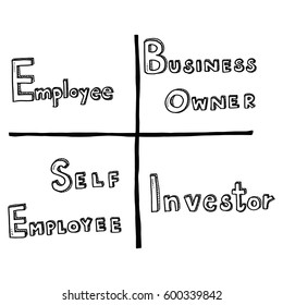 Hand draw business doodles cashflow quadrant idea on white background.Concept for business idea,startup and financial