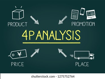 Hand drawing 4P analysis marketing tool image
