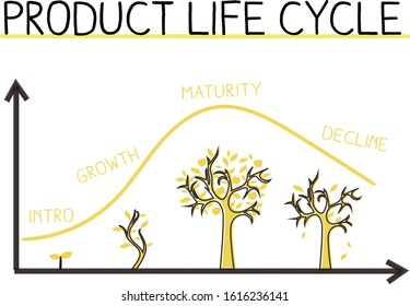 Hand Drawing product life cycle image,business,flamework,white isolated