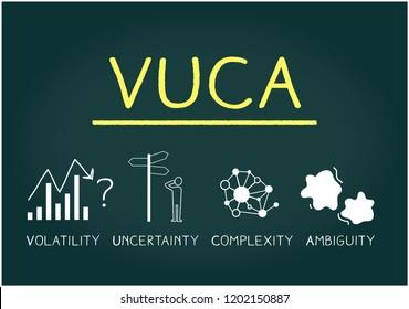 Hand Drawing VUCA on blackboard