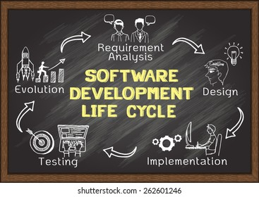 Hand drawn about Software Development Life Cycle with icons on chalkboard.