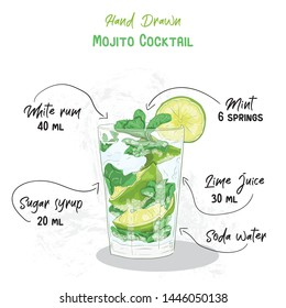 Hand Drawn Colorful Mojito Summer Cocktail Drink Ingredients Handwritten Recipe